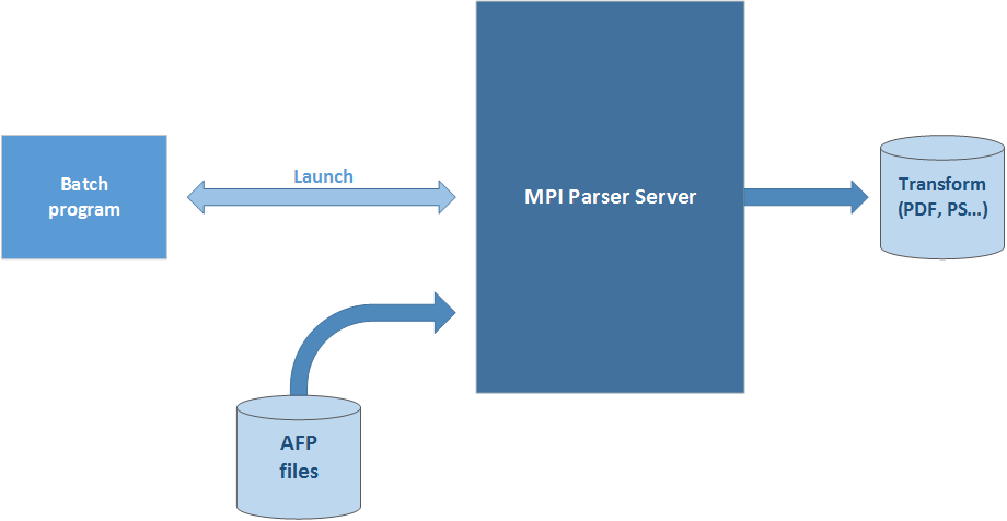 AFP Fast Parser - Batch mode
