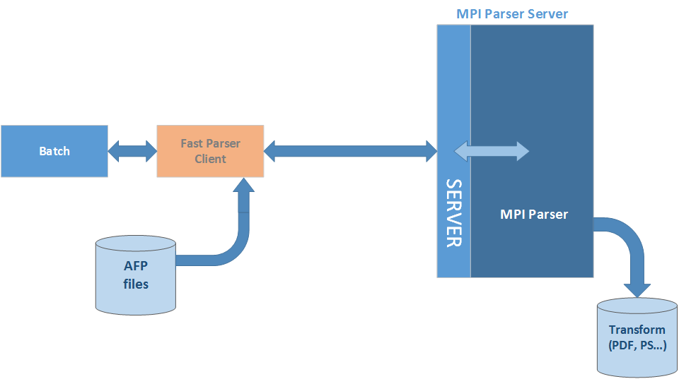 AFP Fast Parser - Server mode #2