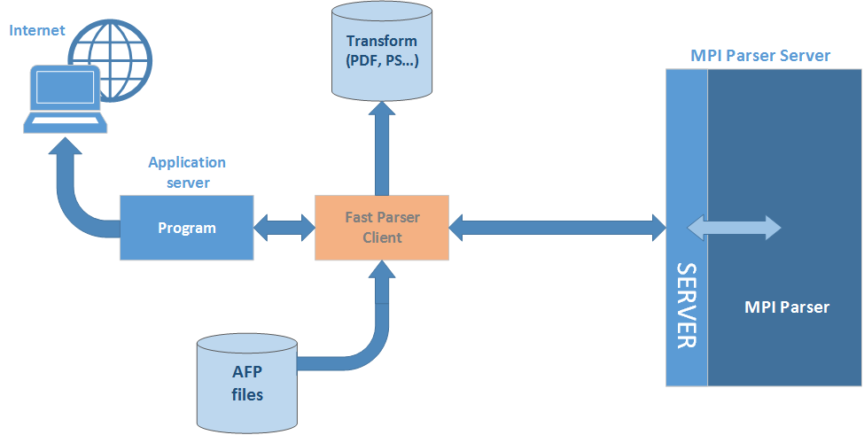 AFP Fast Parser - Server mode #3