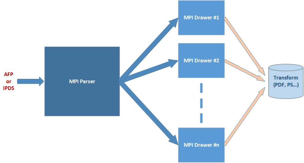 AFP Fast Parser - Multi-server architecture