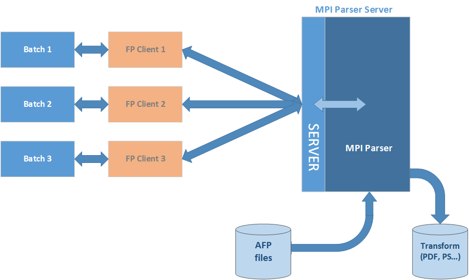 AFP Fast Parser - Server mode #1