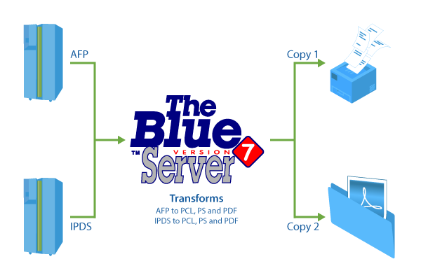 The Blue Server software receives AFP/IPDS input from IBM host servers and transforms it to PCL or PostScirpt and prints output on standard office printers. A copy of each printed document is saved as PDF to a specified folder.
