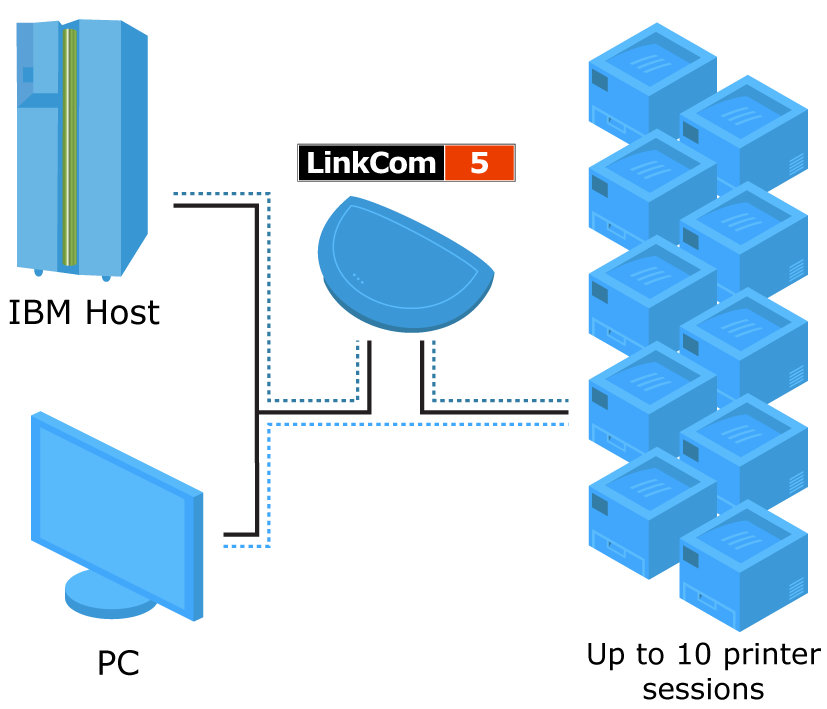 LinkkCom 5 transforms IPDS, SCS and DCA to PCL, PostScript and matrix printers and supports up to 10 simultaneous printer sessions.