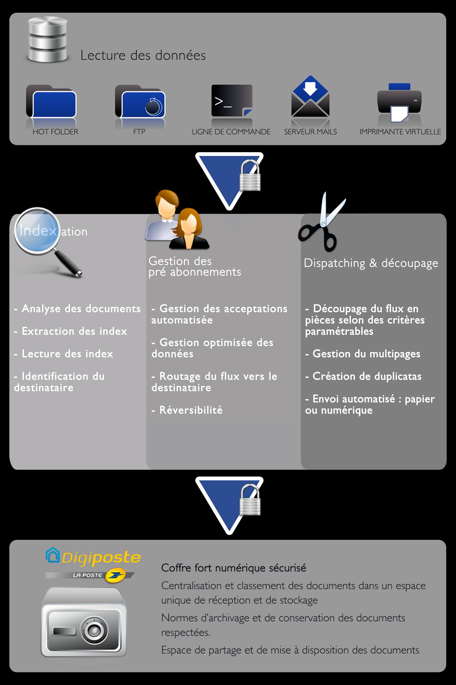 schéma DigiConnect