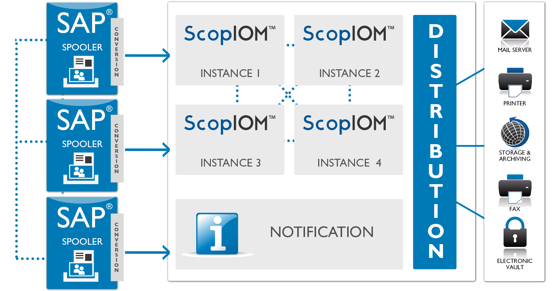 SAP printing with ScopIOM from MPI Tech